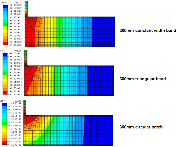 Figure 1 - Steady state temperature profiles obtained for three different heated band geometries