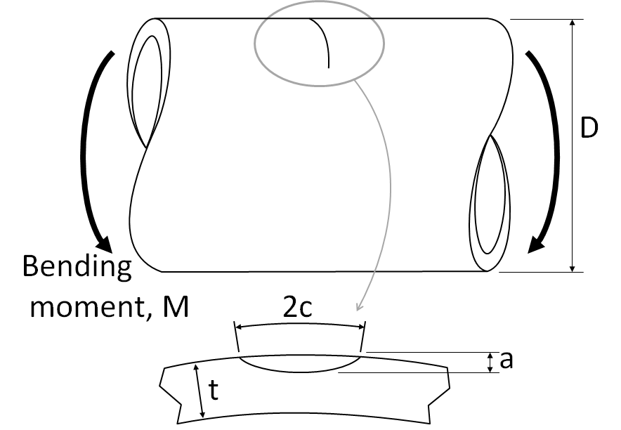 Figure 1 Geometry of the cracked pipe under a pure bending moment, M.