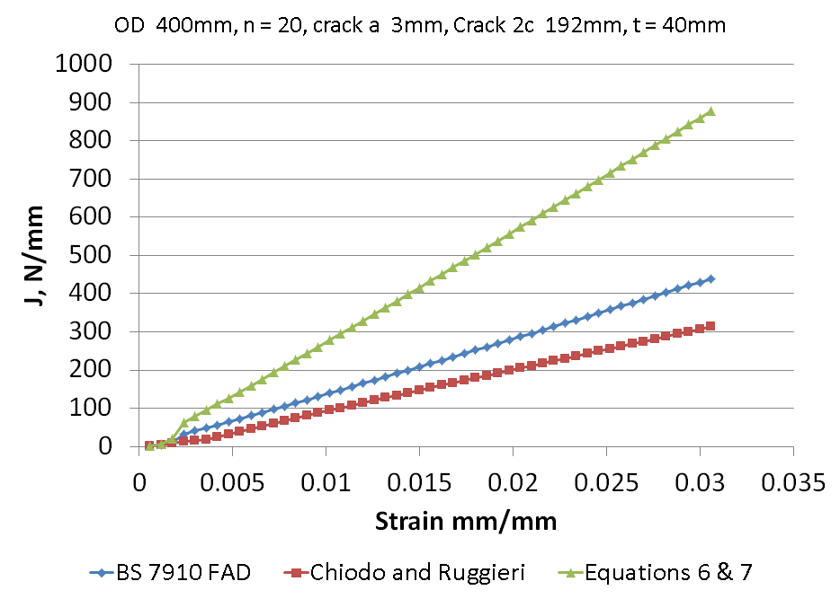 Figure 2 J versus nominal applied strain for a pipe of 400mm diameter (D)