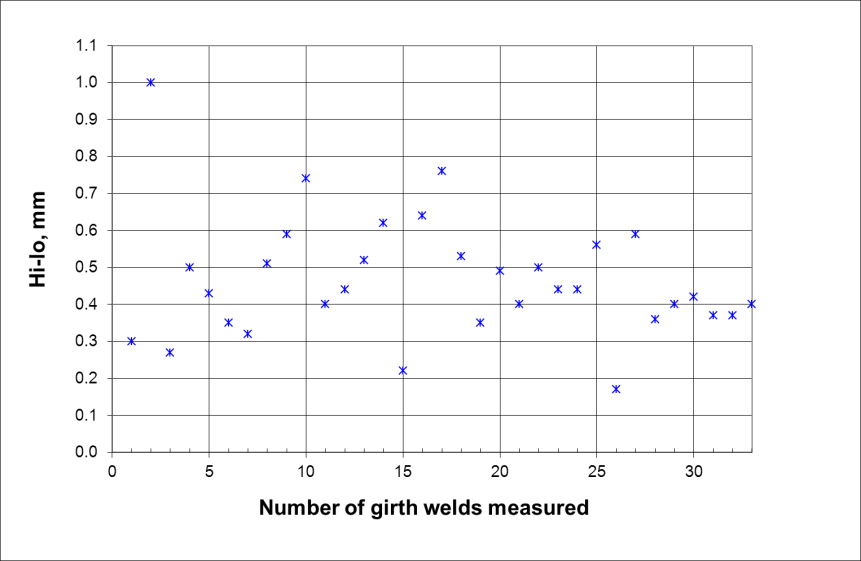 FIGURE 3 The worst hi-lo values measured from a total of 33 girth welds.