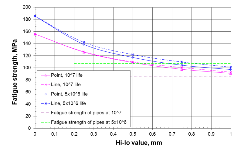 FIGURE 7 Dependence on hi-lo of the fatigue strength of the girth welds calculated by the critical distance approaches.
