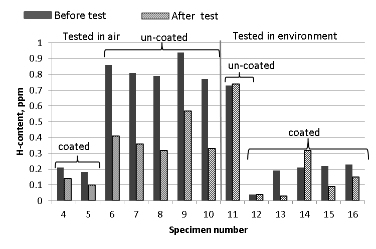 Figure 3 Hydrogen content measured before and after each fracture mechanics test