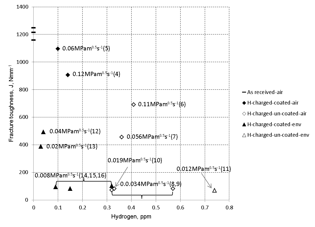 Figure 4 Fracture toughness versus hydrogen content (measured after each test). For each test, applied K-rate is shown against the associated datum point with specimen number in brackets.
