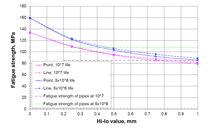 FIGURE 9 Dependence on hi-lo of the fatigue strength of the girth welds calculated by the critical distance approaches based on flush-ground weld CAFL corrected for mean stress