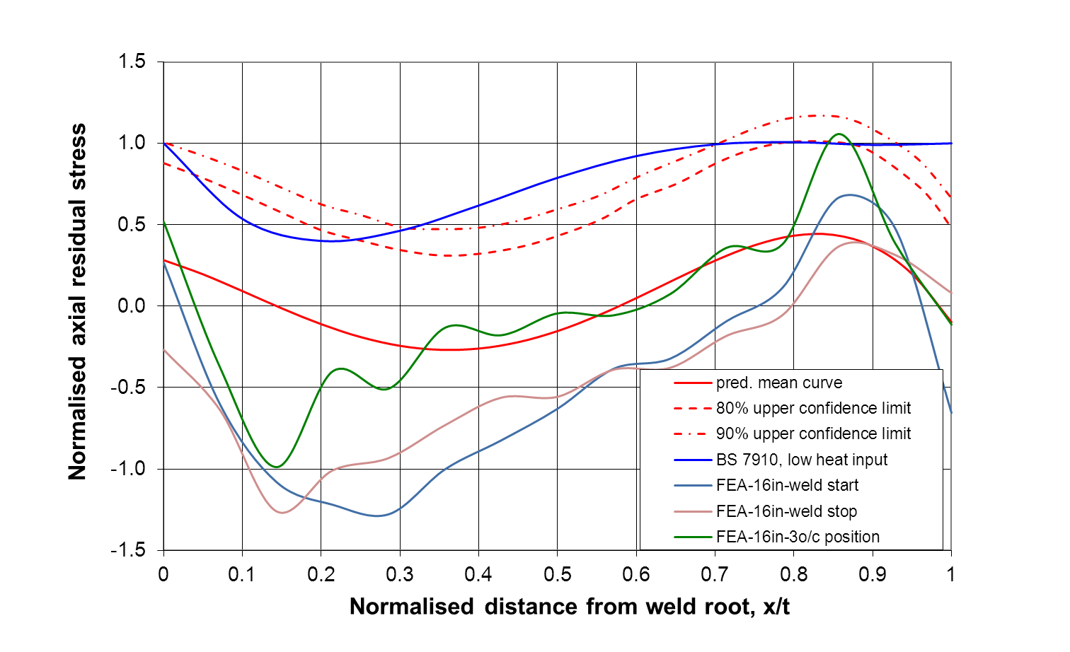 FIGURE 8 Comparison of the residual stress distributions between the experimental data with different confidence levels and the FE predictions for the 16 inch pipe.