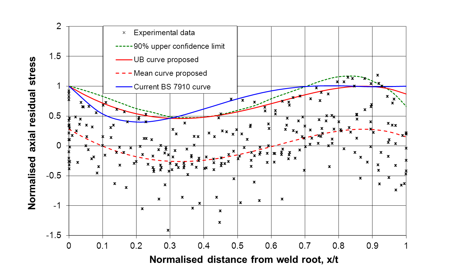 FIGURE 10 Comparison of the recommended upper bound (UB) residual stress (RS) distribution curve (red, solid line) with the database and the others.