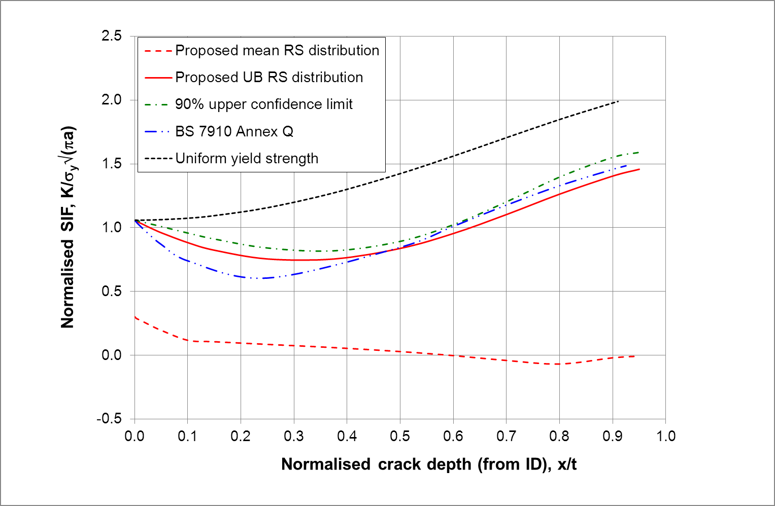 FIGURE 11 Through-wall thickness distributions of normalized stress intensity factor (SIF) K under axial residual stresses.