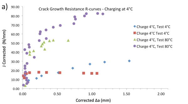 Figure 2 – Single specimen unloading compliance crack growth resistance curves a)