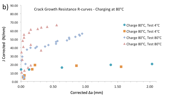 Single specimen unloading compliance crack growth resistance curves for retrieved 8630-Alloy 625 dissimilar interfaces: b) charging for 1 week at 80°C