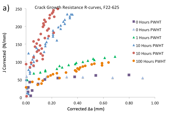 Figure 3 – Single specimen unloading compliance crack growth resistance curves for the dissimilar joints fabricated for test work: a) F22-625
