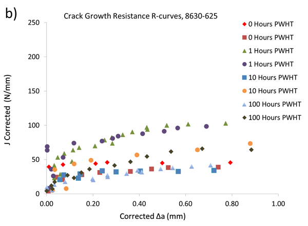 Figure 3 – Single specimen unloading compliance crack growth resistance curves for the dissimilar joints fabricated for test work: b) 8630-Alloy 625 with various PWHT times