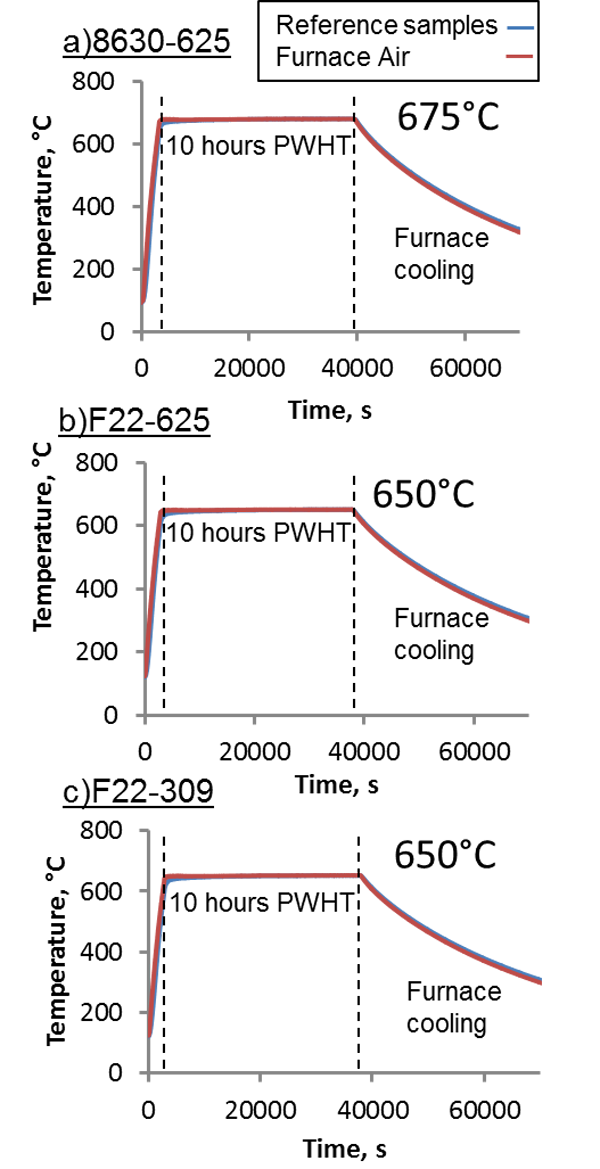 Figure 2 – Thermal history of reference samples, during PWHT of: a) 8630-625, b) F22-625 and c) F22-309LSi dissimilar joints.