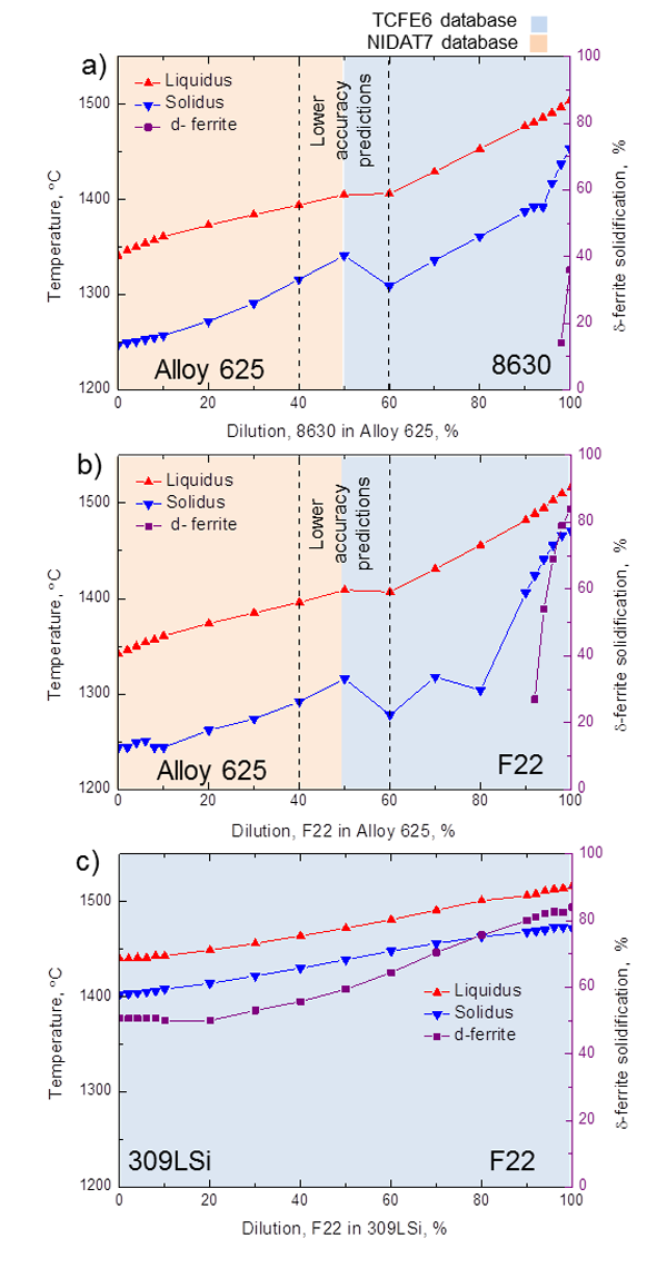Figure 9 - Thermo-Calc prediction of the solidification temperatures for the three dissimilar weldments, using the Scheil-Gulliver module (together with δ-ferrite solidification %): a) 8630-Alloy 625, b) F22-Alloy 625 and c) F22-309LSi dissimilar int