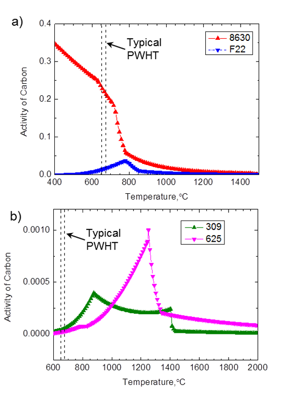 Figure 10 - Thermo-Calc prediction of carbon activity for: a) the parent metals and b) the weld metals. Typical PWHT temperature ranges are indicated.
