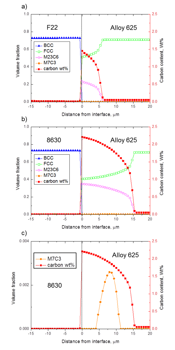 Figure 11 - Calculated phase distribution and carbon weight percentage values for the LAS-Alloy 625 joints after 10 hours of PWHT at 665°C. a) F22-Alloy 625 b) 8630-Alloy 625 and c) 8630-Alloy 625 showing the formation of M7C3.