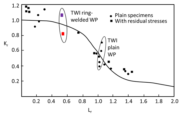 Figure 1 Extract from Leggatt's 1988 publication44, showing FAD-based analysis of wide plate test data.