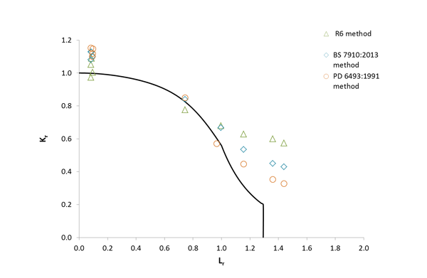 Figure 3 FAD showing analysis of CEGB test data for wide plate specimens containing residual stress.