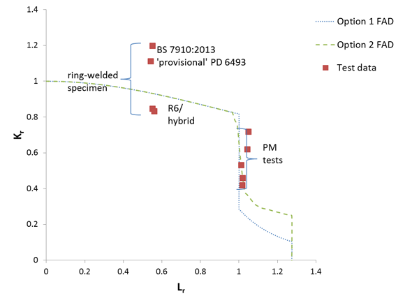 Figure 4 FAD showing analysis of TWI wide plate test data in accordance with BS 7910:2013 rules