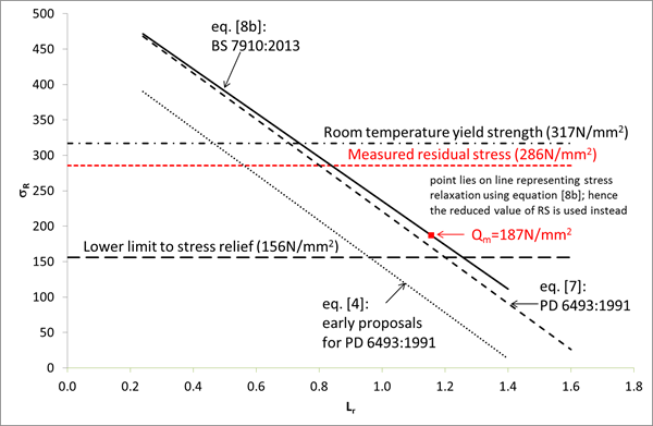 Figure 3 Example of the application of BS 7910:2013 rules to relief of residual stress.