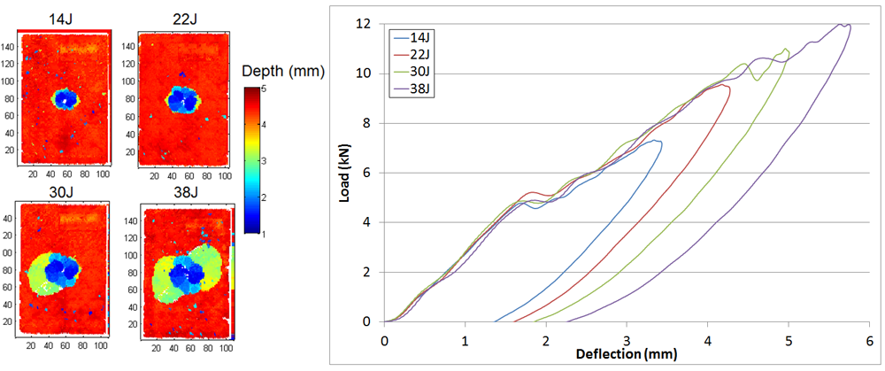 Figure 1 TOF C-scans of impacted panels and load/deflection plots
