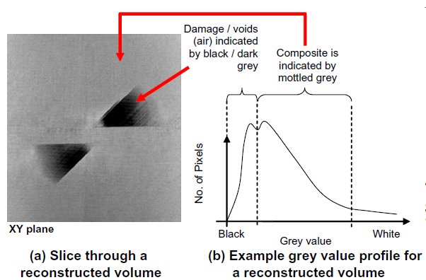 Figure 2 Example of an XY slice through a reconstructed volume of an impacted specimen. Damage consisting of delaminations and matrix cracks (air) can be seen as the dark regions in the image, un- damaged material is shown as light grey(10)