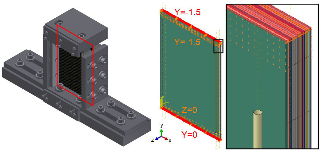 Figure 5 CAD render of CAI test fixture highlighting panel position, FE model of CAI test illustrating boundary conditions utilised, and close up of cylinder representing knife-edge support.