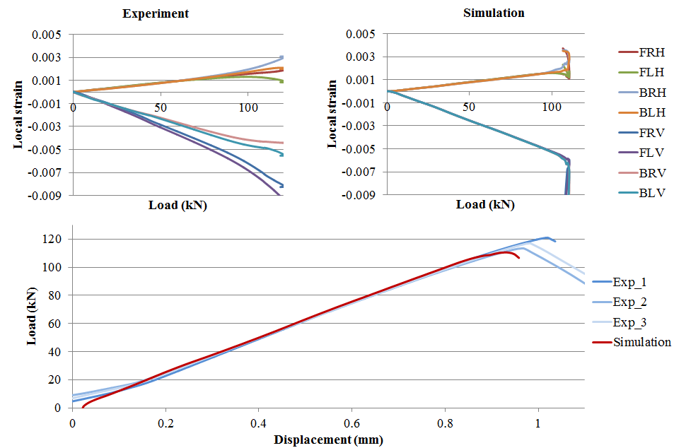 Figure 8 Experimental and simulated results for the load/displacement and load/local strain relationships for CAI test on 14J panels