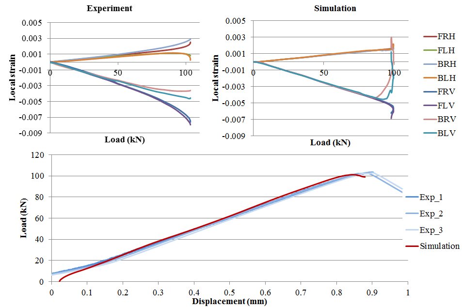 Figure 9 Experimental and simulated results for the load/displacement and load/local strain relationships for CAI test on 22J panels