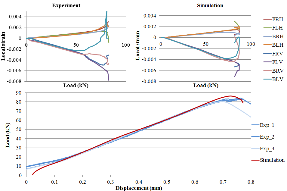 Figure 10 Experimental and simulated results for the load/displacement and load/local strain relationships for CAI test on 30J panels