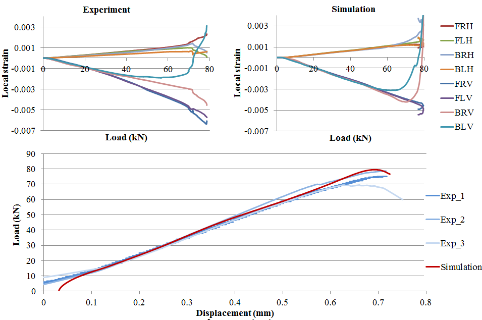 Figure 11 Experimental and simulated results for the load/displacement and load/local strain relationships for CAI test on 38J panels