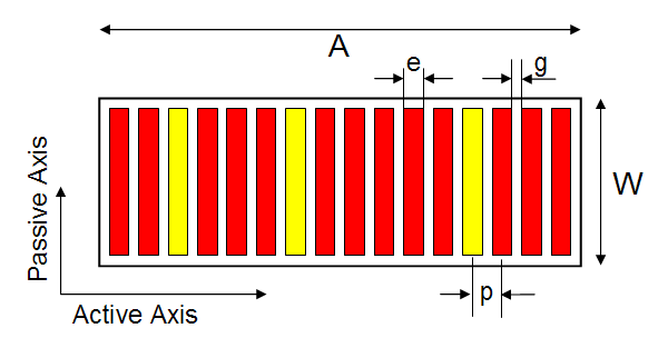Figure 2 Representation of a linear array and its primary axes, along with the definition of element width (e), gap (g), pitch (p), passive aperture (W) and active aperture (A); the yellow elements are 'failed'.