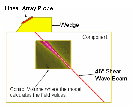 Figure 3 Representation of the linear array on its wedge propagating a 45 ° shear wave beam into the ferritic steel component.