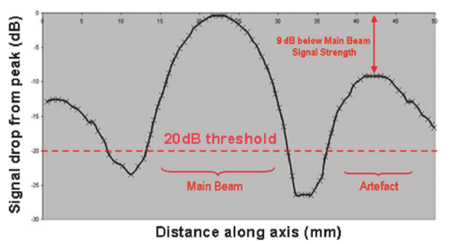 Figure 6 Example of the cross-section profile along the active axis for an array with six failed elements. The pulse echo signal strength due to the artefact is 9 dB below that from the main beam .