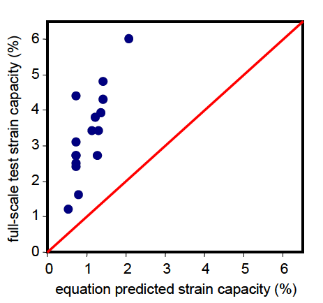 Fig. 2 Comparison of full-scale test capacity with predicted strain capacity using Level 1 strain capacity equation