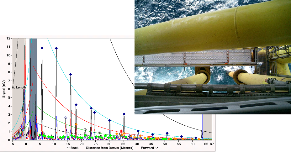 Fig. 9 a) Riser testing from the topside, with associated results;