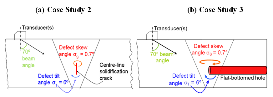 Figure 2. Inspection configuration for Case Studies 2 and 3.