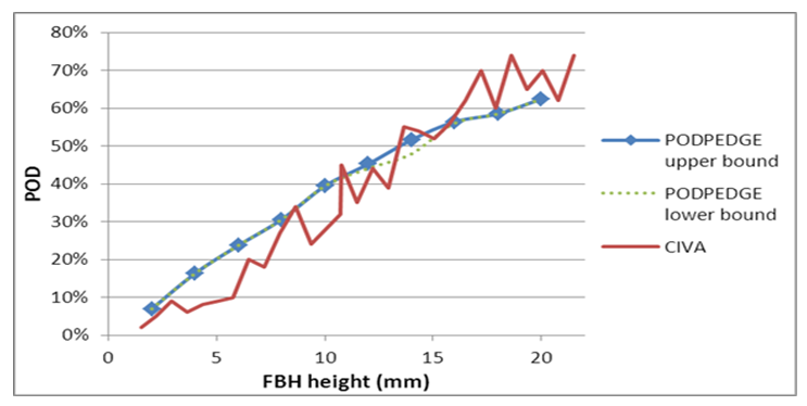 Figure 5. Comparison of PODPEDGE and CIVA predictions for FBHs.