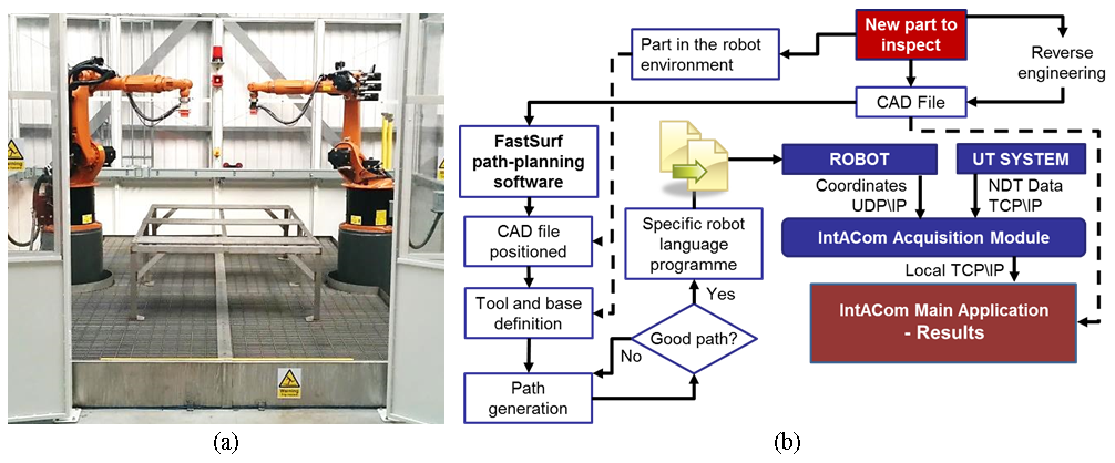 FIGURE 1. IntACom robot cell (a) and schematic representation of the robotic inspection procedure (b).