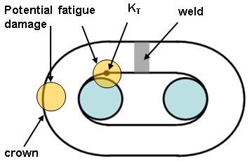 Figure 1 Regions of the chain link where high stress ranges can cause fatigue cracking