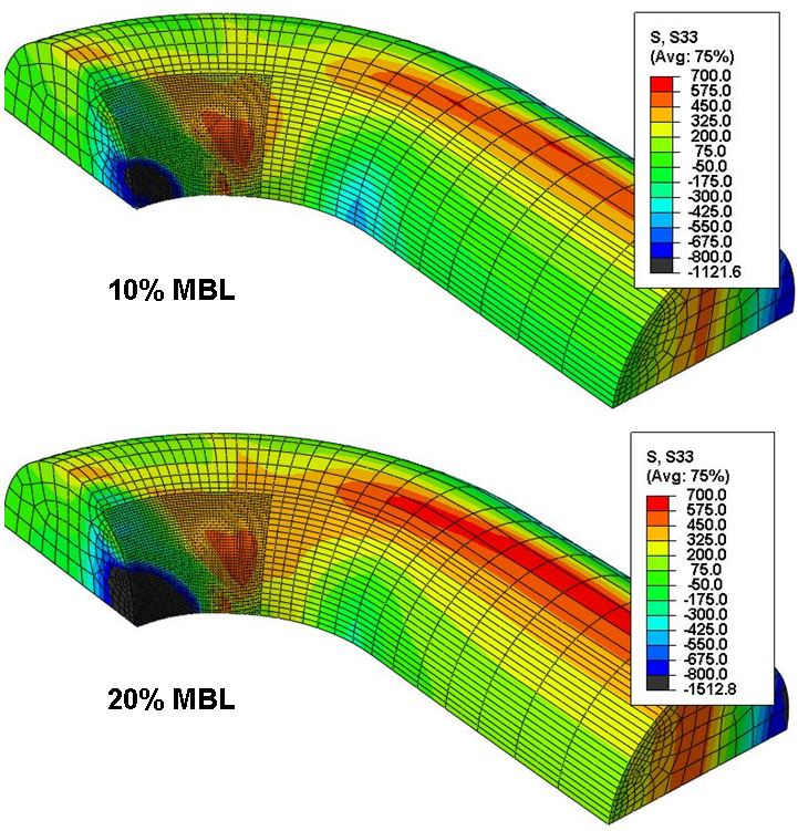 Figure 11 Variation of the axial stress in Region 1 between the minimum load (10% MBL - upper) and the maximum load (20% MBL - lower) of the fatigue cycle (124mm R4).