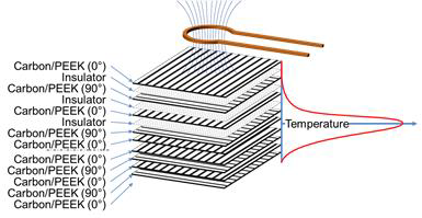 Figure 1. Temperature peak focussed at the weld interface.