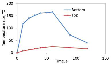 Figure 5. Temperature rise in Top and Bottom laminates.