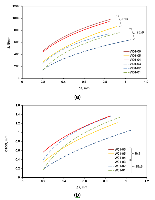 Figure 3 Room temperature J (a) and CTOD (b) R-curves for surface notched SENT specimens notched into the weld metal, for specimens of 2BxB design and BxB design. All the specimens were side grooved by 5% each side, except specimen W01-01 and W01-02.