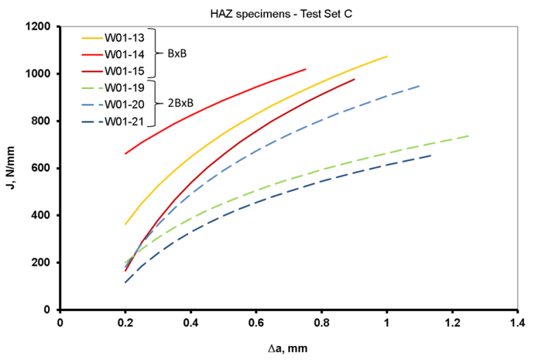 Figure 5 Room temperature J R-curves for surface notched SENT specimens notched into the heat affected zone (HAZ), for specimens of 2BxB design and BxB design.