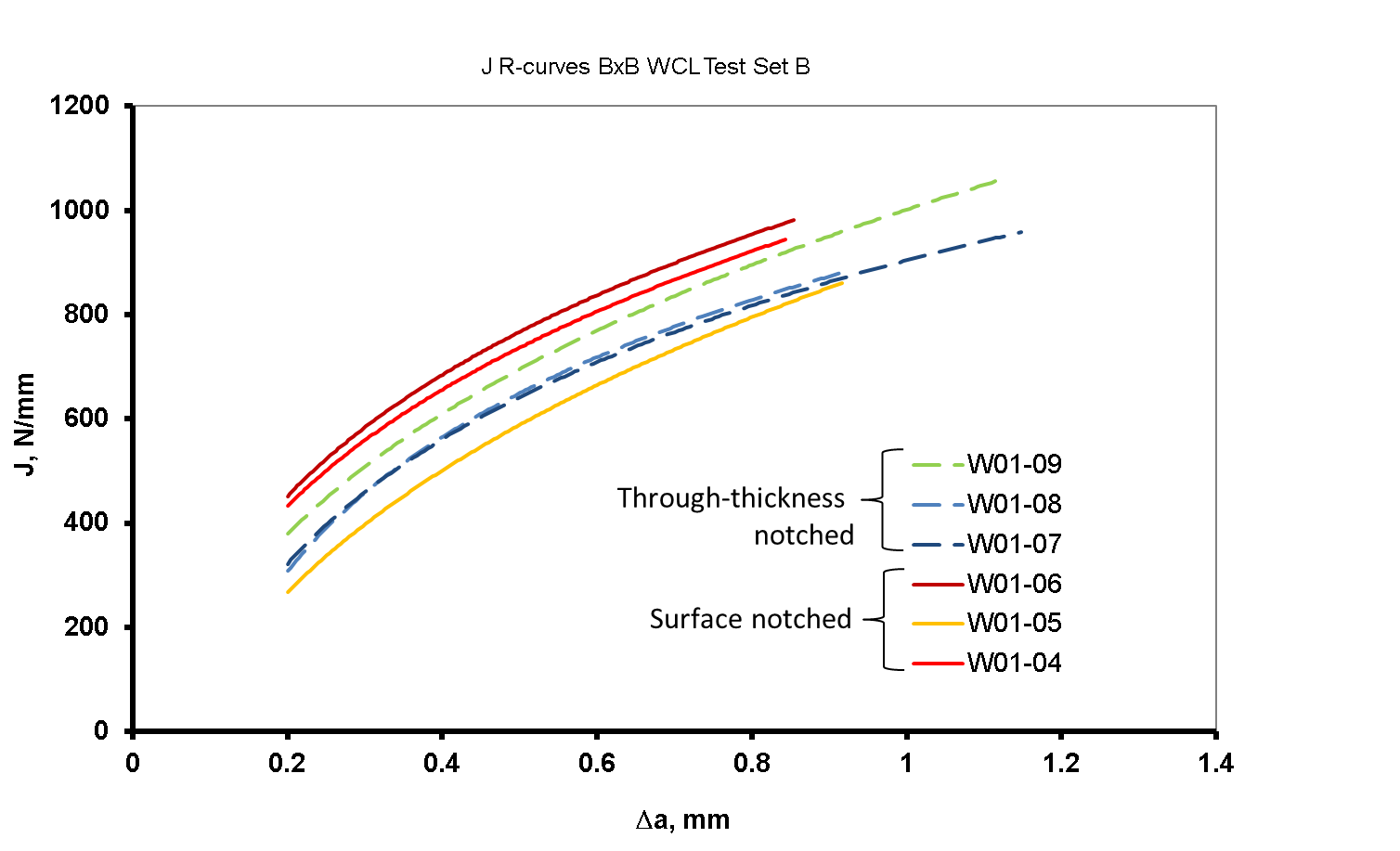 Figure 6 Room temperature J R-curves for BxB SENT specimens notched into the weld metal with both surface notches and through thickness notches.