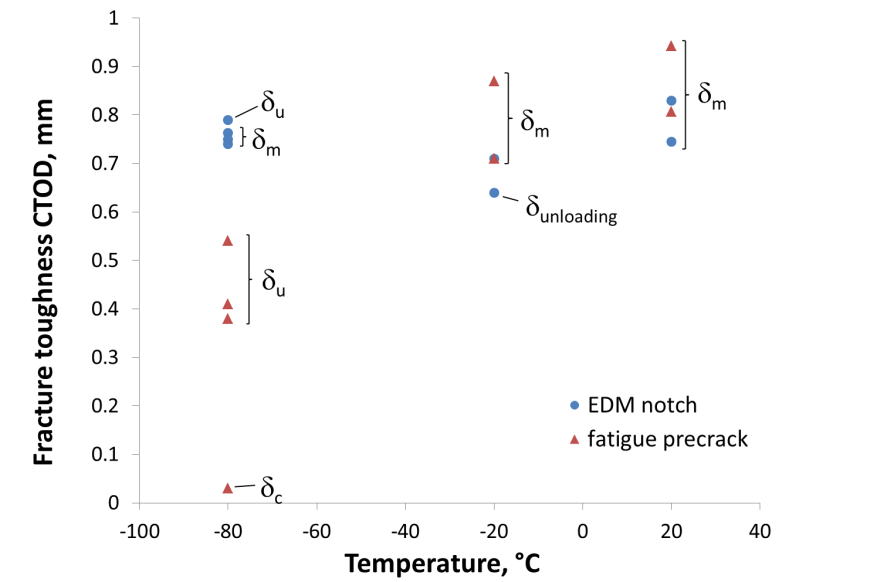 Figure 7 Fracture behaviour of EDM-notched and fatigue pre-cracked SENT specimens over a range of temperatures [21].