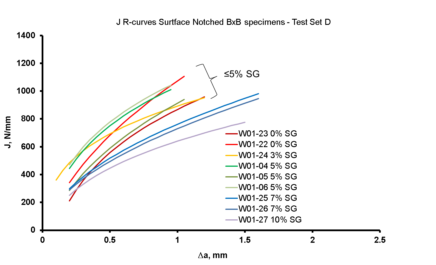 Figure 8 J R-curves from surface notched BxB SENT specimens with side grooves between 0% and 10% of the specimen depth each side.