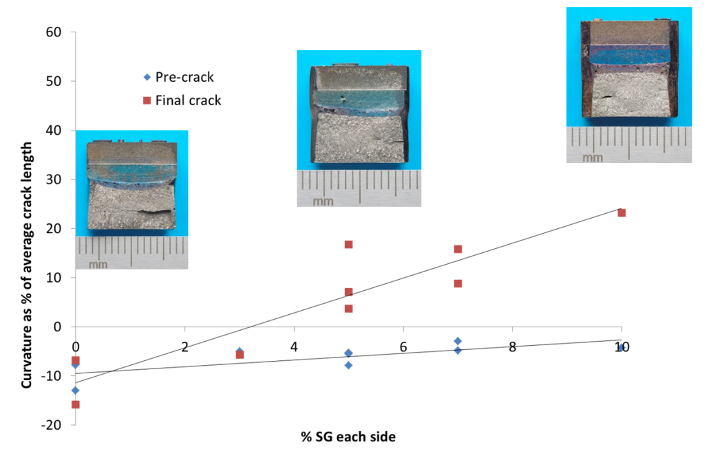 Figure 10 The deviation of the maximum crack measurement across the crack front from the average (the crack curvature) expressed as a percentage of the average crack length, for the fatigue pre-crack and the final crack including stable tearing, for