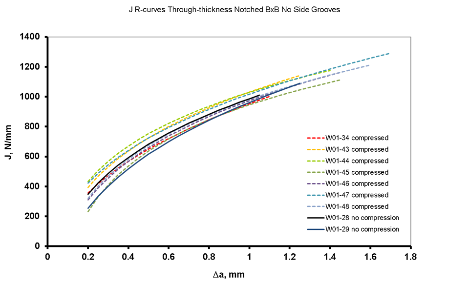 Figure 13 R-curves generated from BxB SENT specimens through-thickness notched into the weld metal for specimens using both local compression and without local compression before pre-cracking.