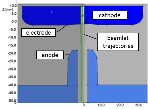 Figure 1: Example of a 2D solution of an electron gun showing the geometry in cross section and the electron beamlet trajectories.